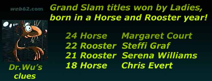 Chinese Horocope Tennis Grand Slam titles